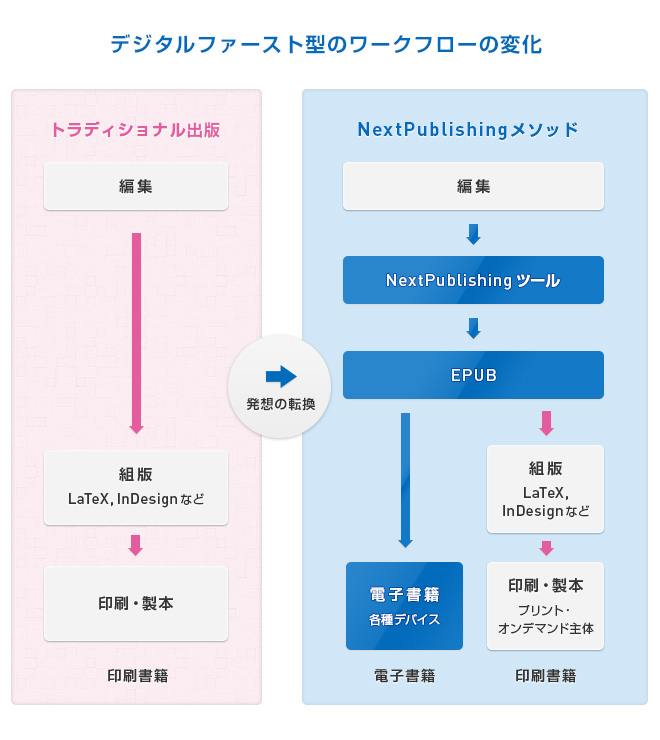 デジタルファースト型のワークフローの変化