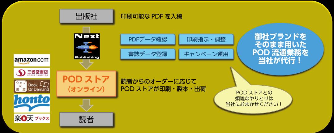 pod_01